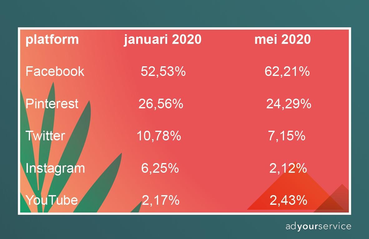 social media marktaandeel
