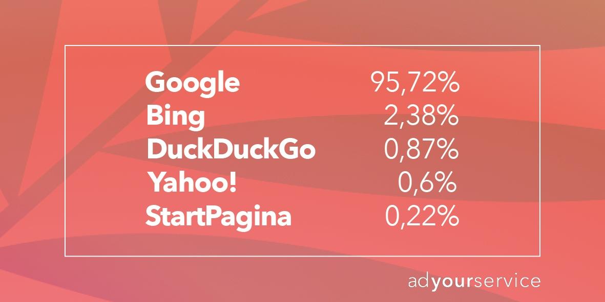zoekmachines marktaandeel