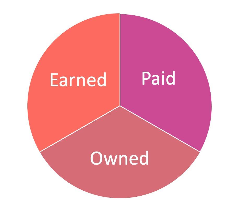 Online marketing: waarom elk bedrijf erin zou moeten investeren