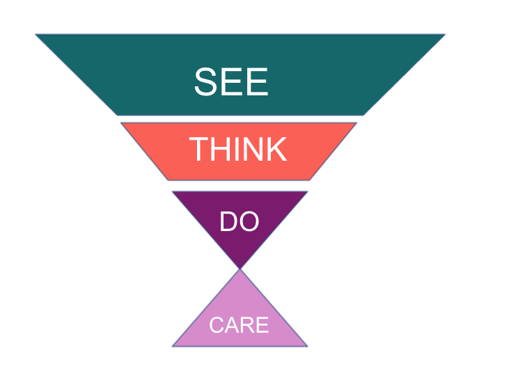 See, Think, Do, Care-model